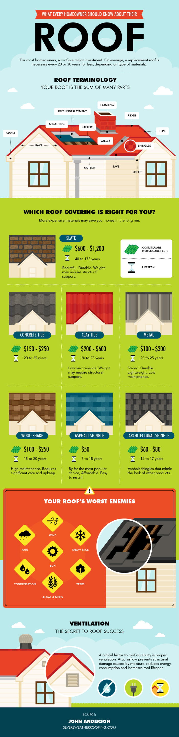 Severe Weather Roofing Infographic